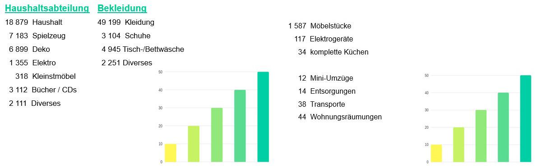 Statistik 2019 der weitergegeben Dinge